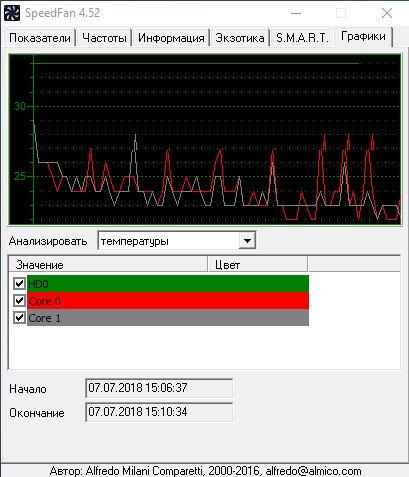 Вкладка графики программы SpeedFan